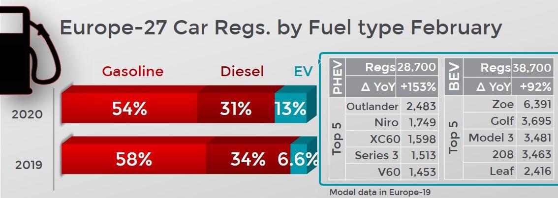 Feb 2020 EV sales