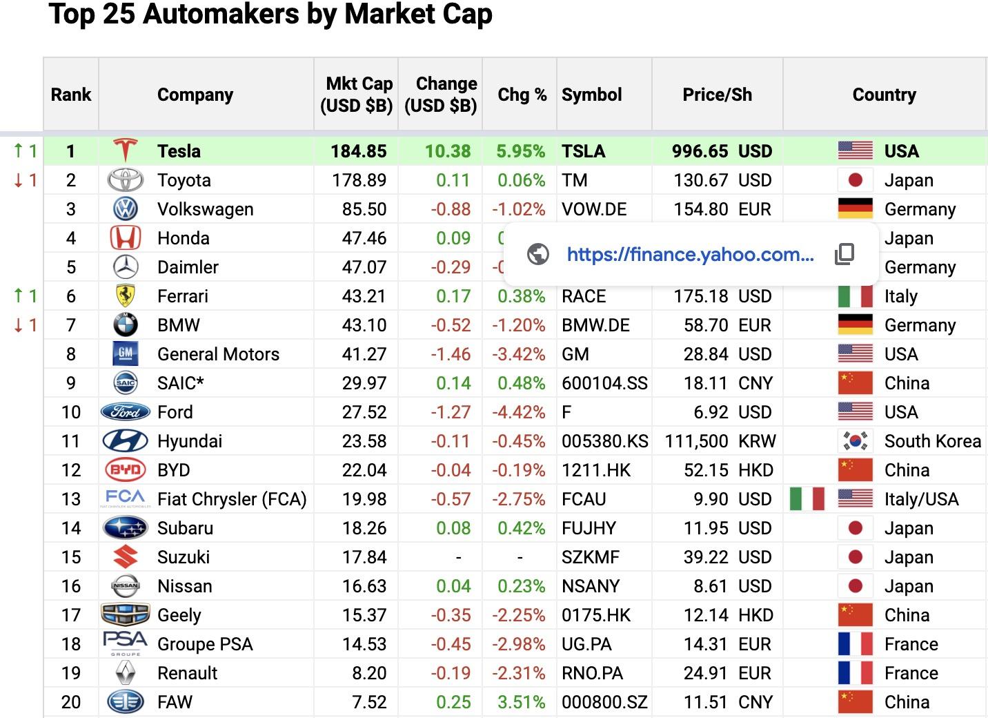 top market values