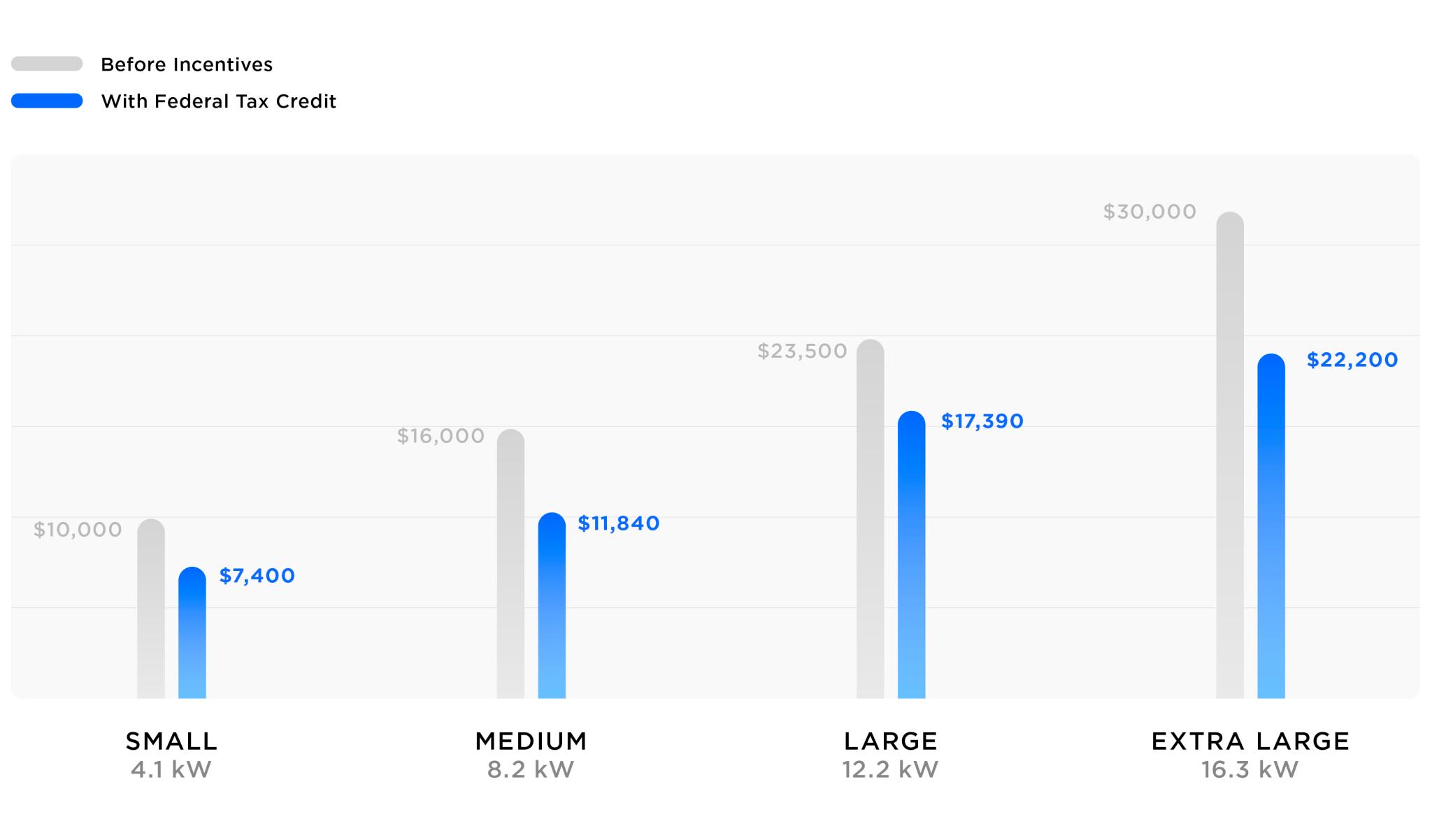 Tesla solar panel pricing