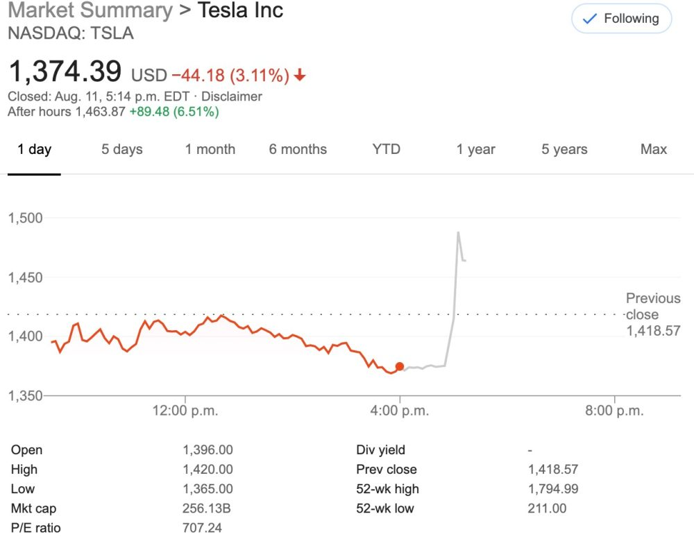 Tesla announces 5 for 1 stock split, TSLA jumps 8%