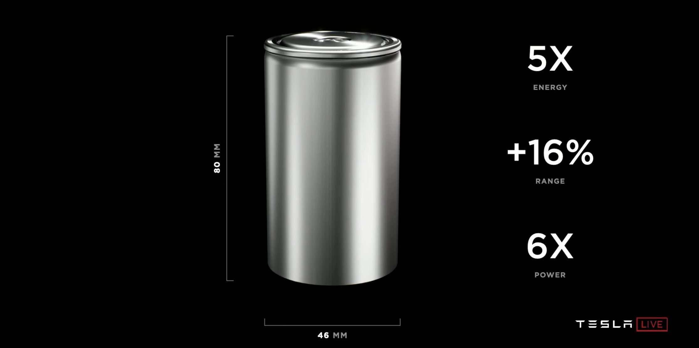 Tesla unveils new 4680 battery cell: bigger, 6x power, and 5x energy -  Electrek