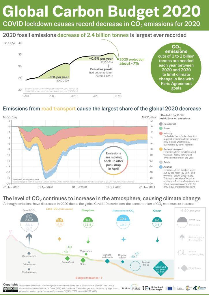 covid global emissions