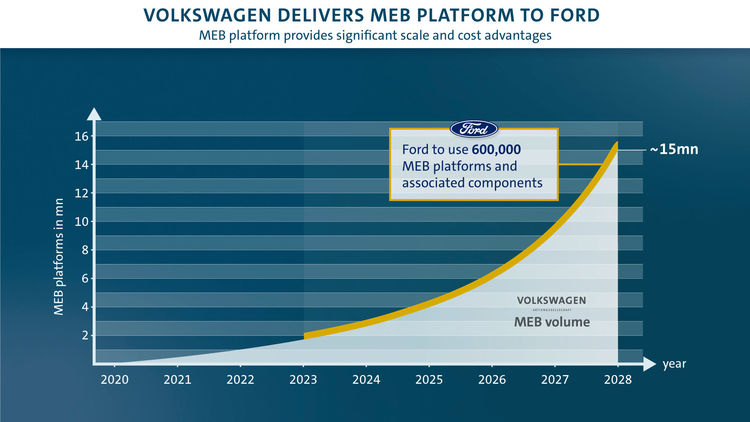 Ford-VW-MEB-Platform.jpg