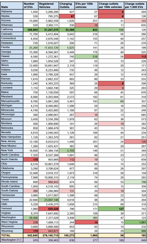 best states EV charging