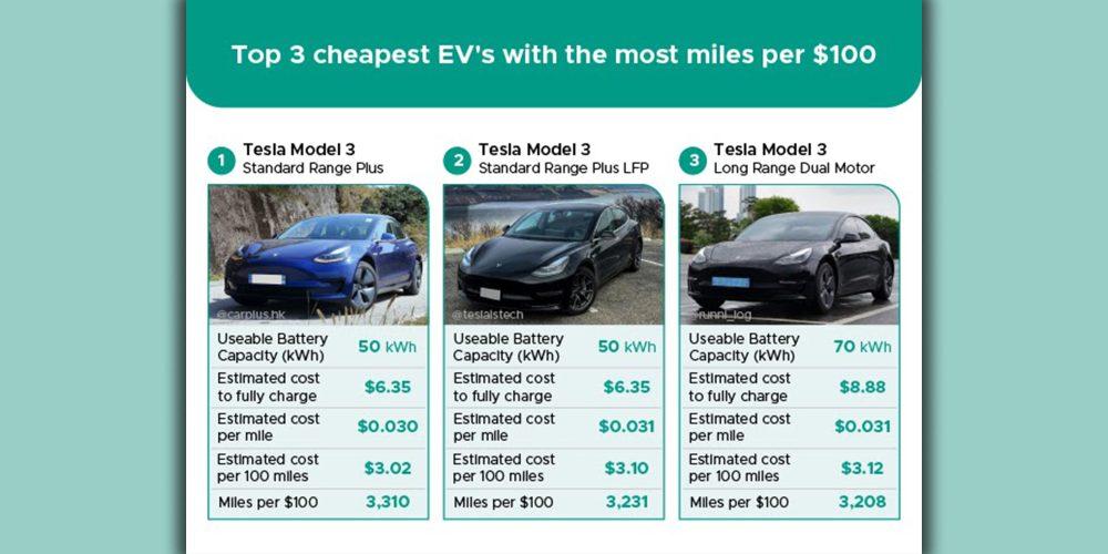 Most affordable Tesla