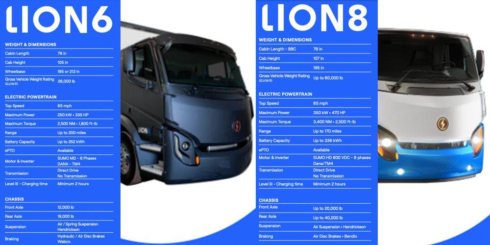 Lion Electric trucks