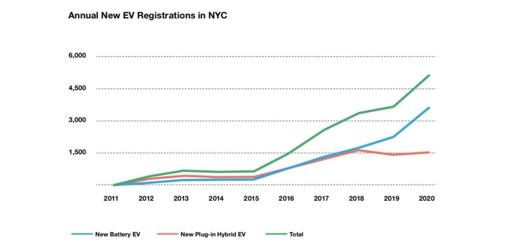 NYC EV charging